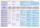 Tabelle der Pflanzensystematik in der Homöopathie, Michal Yakir